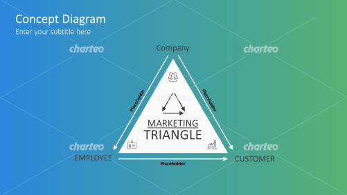 Marketing Triangle