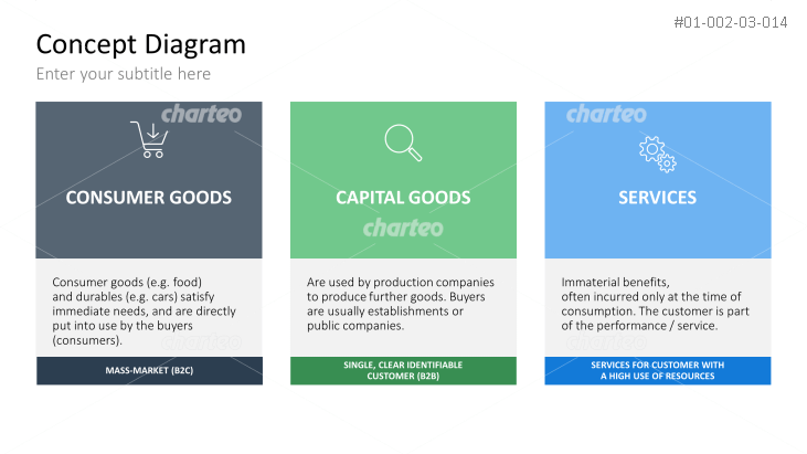 Characterization of Markets - Types Of Goods