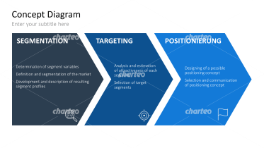 Segmenting-Targeting-Positioning 2 (STP-Modell)