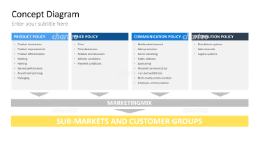 Marketing Mix (4P's)