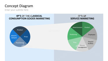 Service Marketing (From 4P's to 7P's)