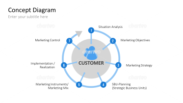 Conception Phases of Marketing