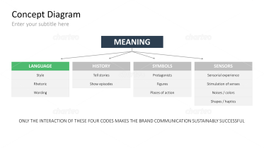 Four Codes of Brand Communication