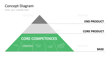 Core Competences / Product Pyramid