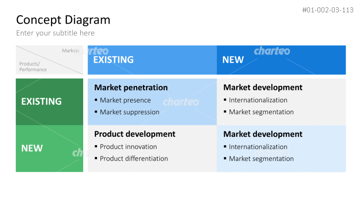ansoff matrix of tesco Ansoff matrix helps a firm decide their market growth as well as product growth strategies the 2 questions which the ansoff matrix can answer is how can we grow in the existing markets and what amends can be made in the product portfolio to have better growth.