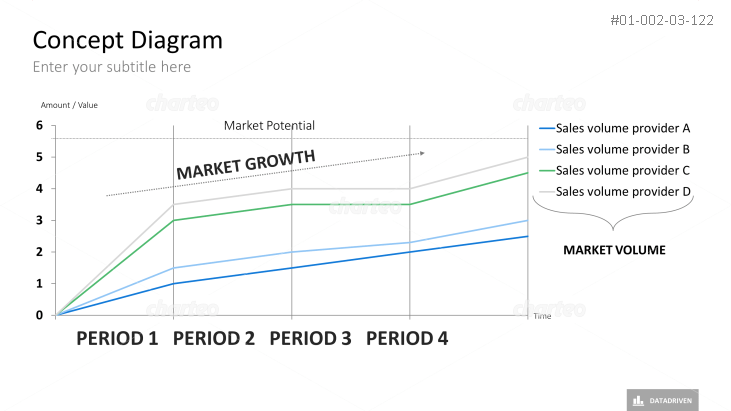 Market Growth