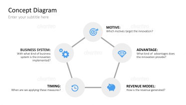 Innovation Strategies - Innovation Pentagram