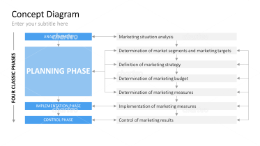 Marketing Management - Process