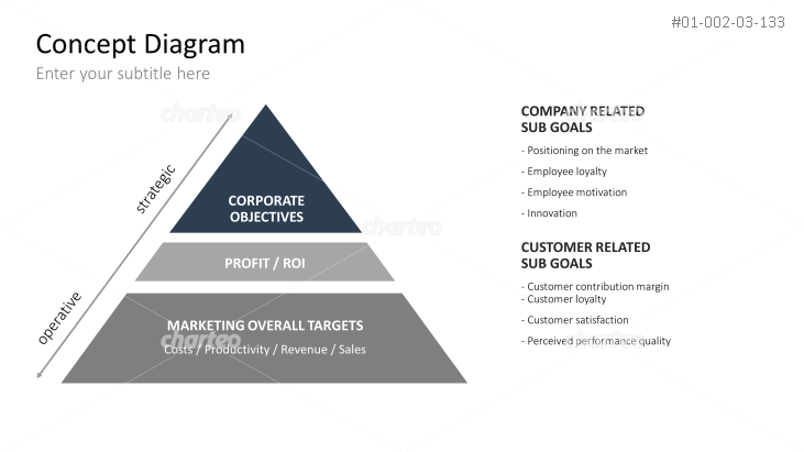 CR-Marketing - Target Hierarchy