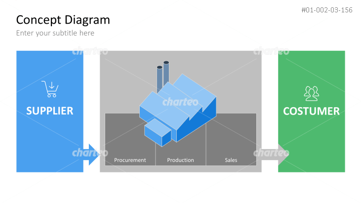 Value Chain (Supply Chain)