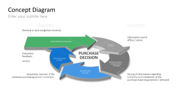 Purchase Decision Process Phases
