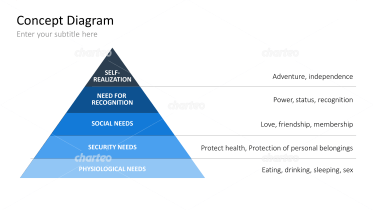 Pyramid of Needs according to Maslow