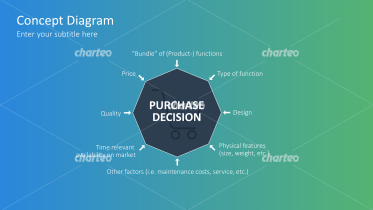 Purchase Decision and Influencing Variables