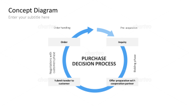 Purchase Decision Process - Circle