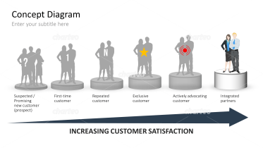Development Stages of Customers 2