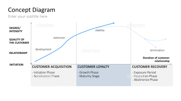 Customer Lifetime Graph