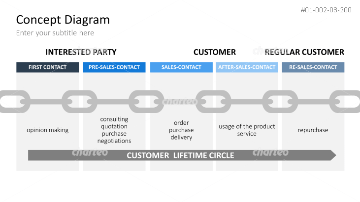 CRM - Contact Chain