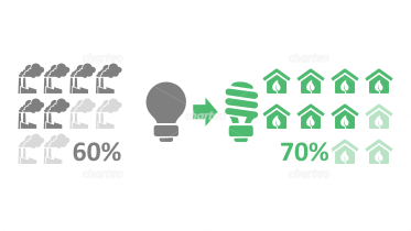 Traditional light bulb vs. energy-efficient bulb as Infographic